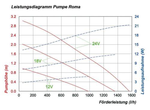 30W Solarpumpe Solar Teichpumpe Tauchpumpe Pumpenset Gartenteichpumpe Pumpe NEU