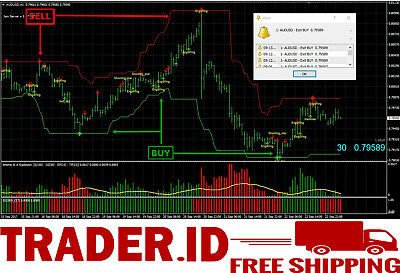 Forex indicator CPI & Super Signal Channel Alert For