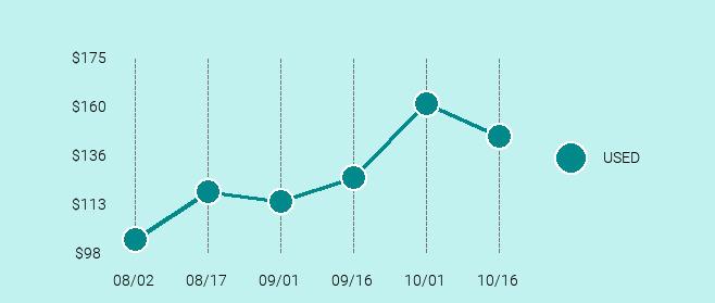 BlackBerry KEYone Price Trend Chart Large