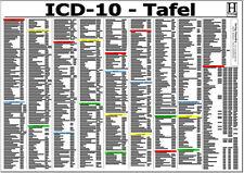 ICD -10 Schlüssel Tafel - DIN A3