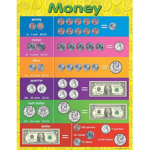 Money Chart Teacher Created Resources TCR7606