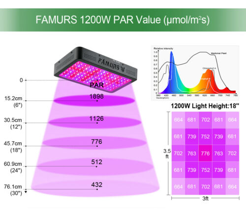 FAMURS 1200W Triple Chips LED Grow Light Full Spectrum with Veg and Bloom Switch