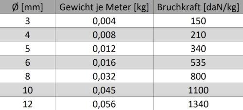 5mm Paracord  0,18-0,49€//m Polypropylen Seil WEISS Schnur Leine Wäscheleine