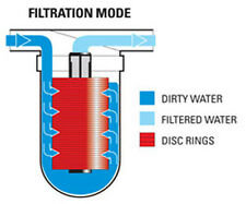 """""""Y"""" TYPE DISK FILTER 1 """" DRIP IRRIGATION KIT- HOUSE / BORE WELL WATER- R.O."""