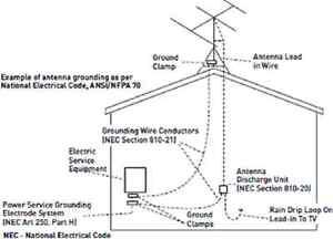 All About Antennas Antenna Design