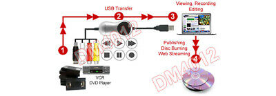 S-Video RCA To USB Recorder With Video Editor Software For Win10 Win8 Win7  XP | eBay