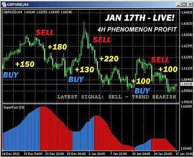 Forex prediction indicator mt4 free