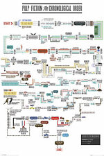 Pulp Fiction Poster in Chronological Order Poster BRAND NEW LICNSED TARANTINO