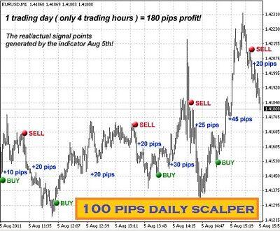 pips daily scalper 4 indicator - Scalper - Trading Systems - MQL5 programming forum