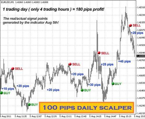 100 Pips Daily Scalper FOREX INDICATOR