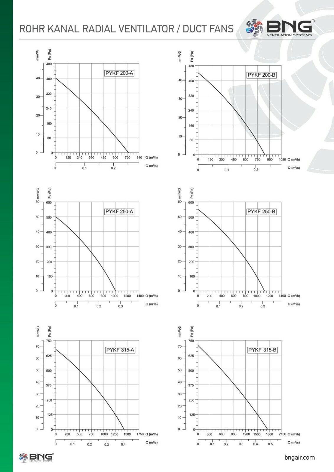Ø160-B  390m³ h TURBO Rohrventilator Rohrlüfter Rohrlüfter Rohrlüfter Radiallüfter Metall ABlauft Axial       Verschiedene Arten Und Die Styles    Realistisch    Neue Sorten werden eingeführt  29062d