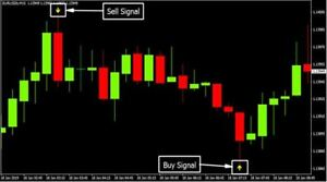 Forex Indicator Pivot Buy And Sell Trading System Best Mt4 Ebay