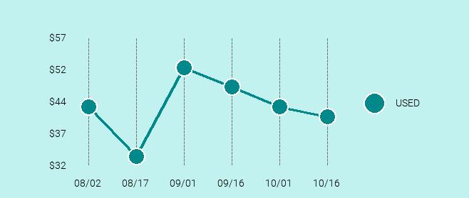 JBL Flip 3 Price Trend Chart Large