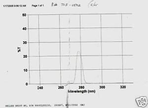 Optical Filter 546BP10 28mm Mercury Emission Eyepiece Mount