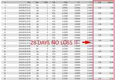 * EXPERT ADVISOR EA ROBOT FOREX 110% just in 2 Months With Balance Just $5 ! *