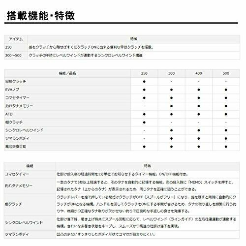 Details about  /Daiwa TANASENSOR 500 Baitcasting Reel