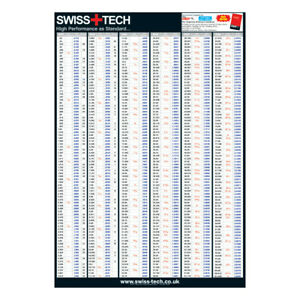 Details about SwissTech Metric, Inch, Inch Decimal & Gauge Size Conversion  Wall Chart