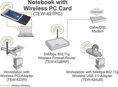 Adapter, wireless, Trendnet TEW-421PC