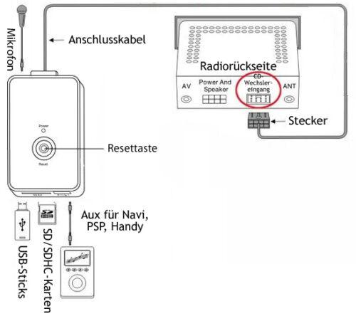 USB Bluetooth Adapter AUDI A2 A3 8L 8P A4 B5 B6 B7 A6 A8 TT 8N ...