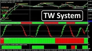 Profitable forex indicator mt4