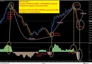 Forex black magic trading system