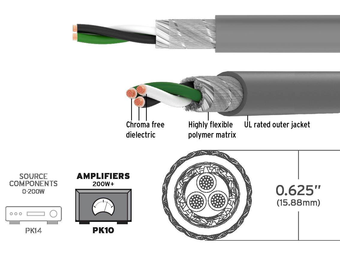 Kimber PK10 Stromkabel Als Meterware   Groer Querschnitt AWG 10 U003d 5,26 Qmm  NEU
