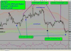 Complexé R049 Oversold Overbought Areas System Indicator Forex Metatrader 4 Mt4 Windows Prix ​​Le Moins Cher De Notre Site