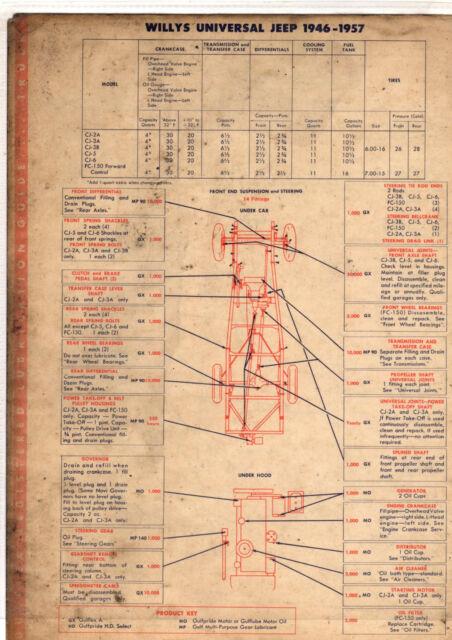 1946 1947 1948 1949 1950 1951 1952 to 1957 willys truck jeep 2wd1946 1947 1948 1949 1950 1951 1952 to 1957 willys truck jeep 2wd lube charts gfx
