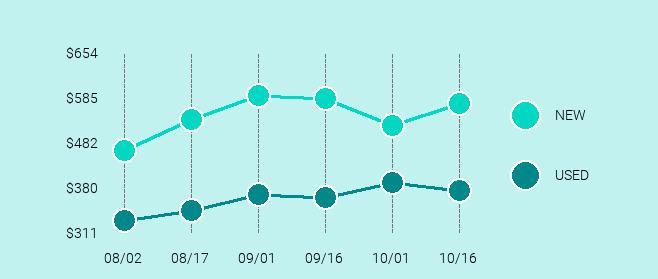 Apple iPhone 8 Plus Price Trend Chart Large