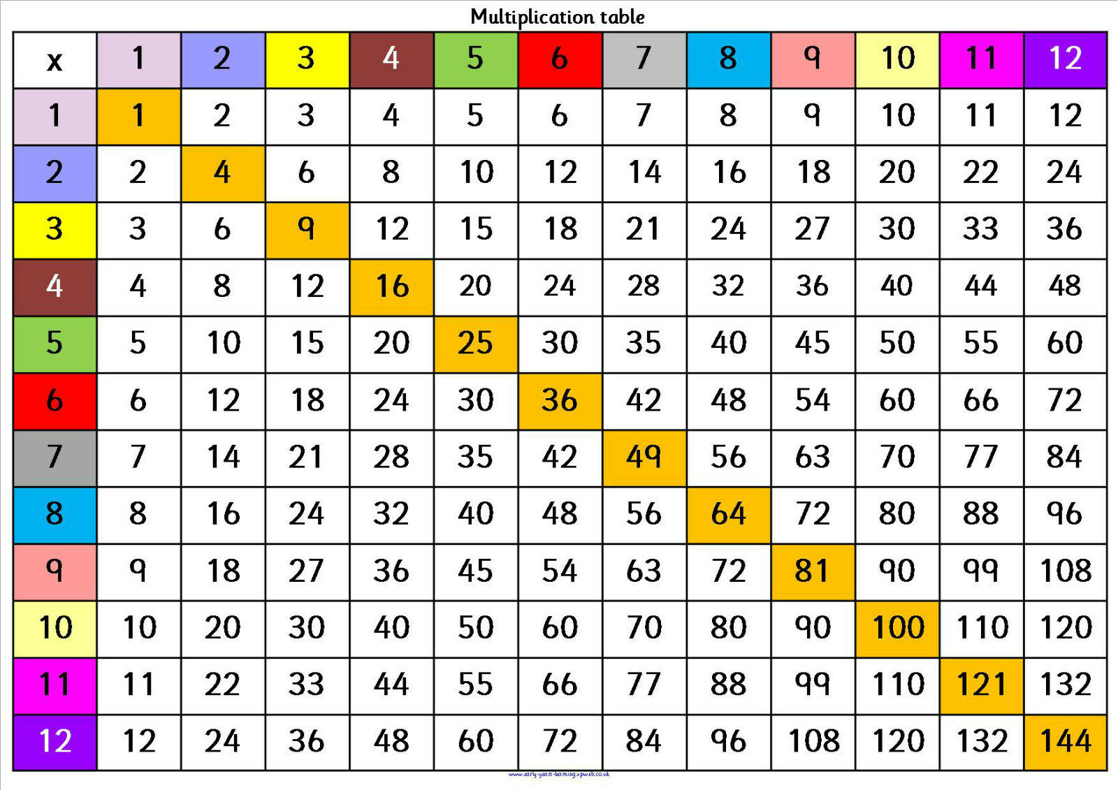 Times Tables, A4 poster full colour. All should know by 11yrs, KS 1 - 5 learning