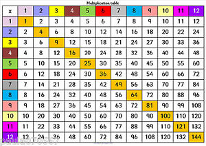 Image Is Loading Multiplication Table Quick View A4 Poster Full Colour