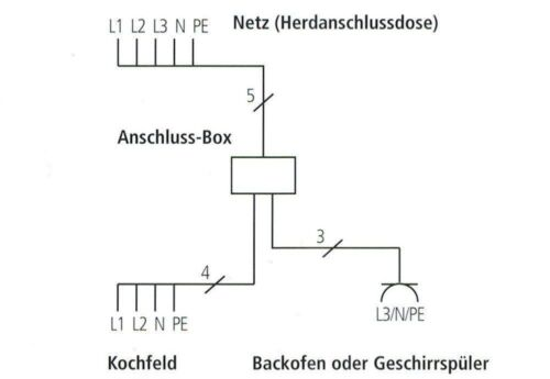 plaque de cuisson avec four à un herdanschluß 2-2-5m Powerbox * Power éclats