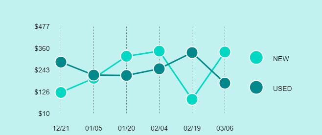 Parrot Bebop 2 Power Price Trend Chart Large