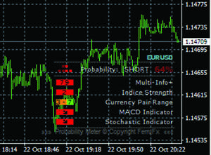 Accurate Probability Meter Indicator Forex Indicator For Mt4 Ebay