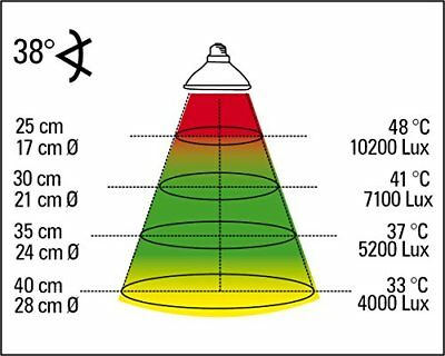 Tropf-Trocken Wärmestrahler Für E.. Lucky Reptile Hsm-35 Halogen Sun Mini 35 W Doppelpackung