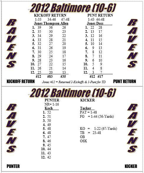 2012 NFL Season Solitaire Stat-Based Footbtutti  Simulation gioco - nuovo  presa di fabbrica