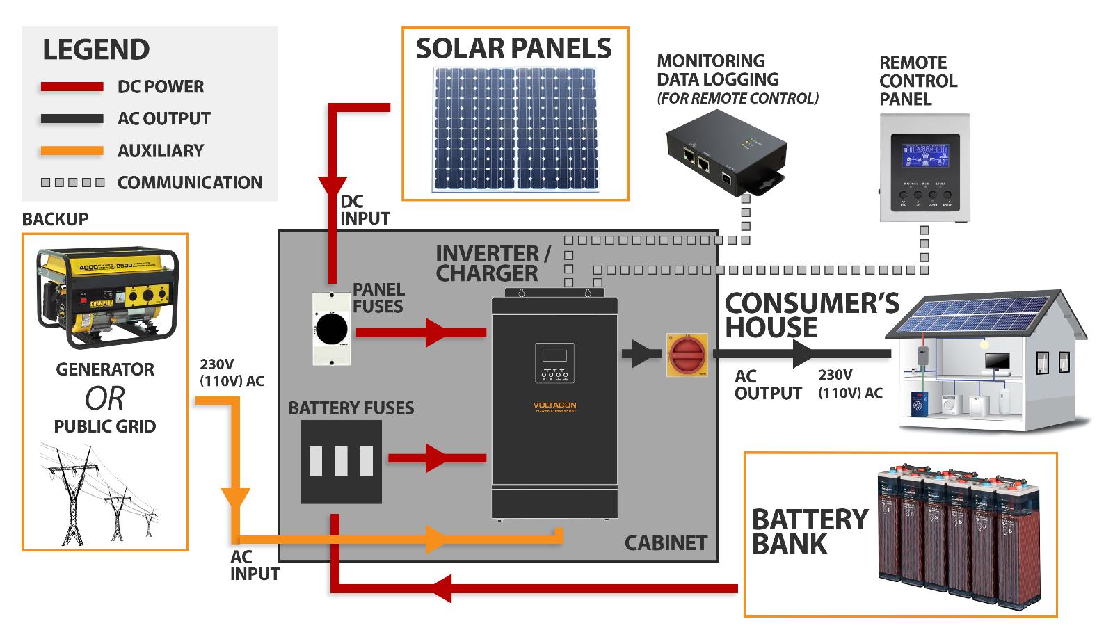 1.5kVA Solar Off Grid System. AGM batteries 150Ah, Solar Panels, Full Kit
