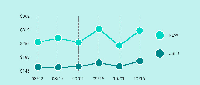 Apple iPad (5th Generation) Price Trend Chart Large