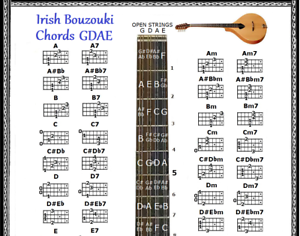 Modeste Irish Bouzouki Cordes Chart-gdae-petit Tableau-afficher Le Titre D'origine Performance Fiable