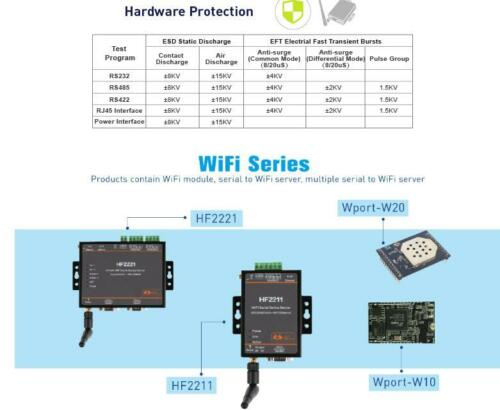 HF2211 Industrial Modbus Serial RS232//RS485//RS422 WiFi//Ethernet Converter Module
