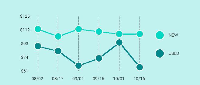 Bose SoundLink Color II Price Trend Chart Large