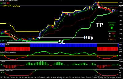 Best forex trend software gratis