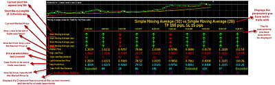 Moving Average Crossover Trader Indicator for MT4 - Digital Download | eBay