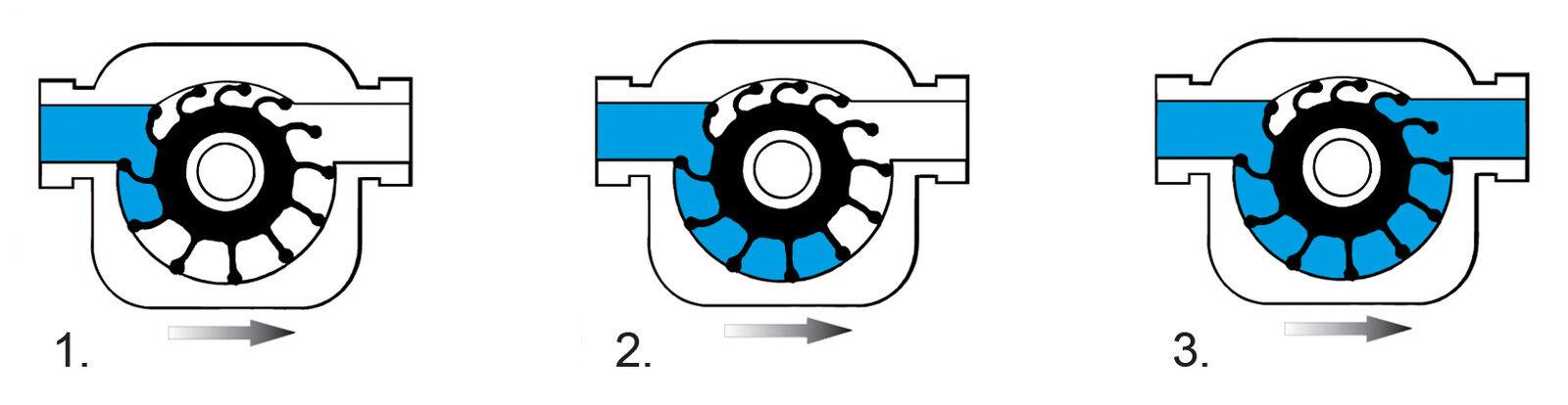 EPDM impeller para ma bomba a, 30 litros, sustitución, impeller impellerpumpe