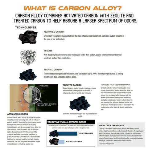Scentlok Carbon Adsorber – Traps and Controls Odors for your Hunting Gear