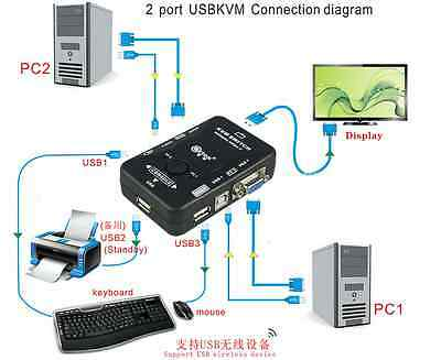 Dual//2-Port USB VGA KVM Switch Box Fr Mouse Keyboard Monitor Sharing Computer PC