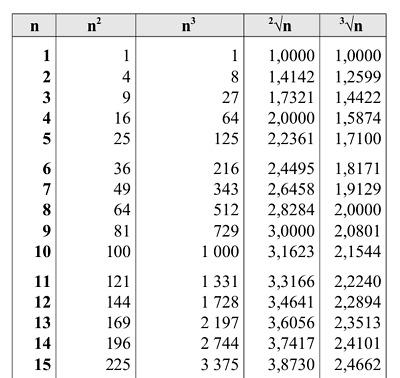 Tavole Numeriche Di Matematica Quadrati Cubi Radici Quadrate Formato Pdf Ebay