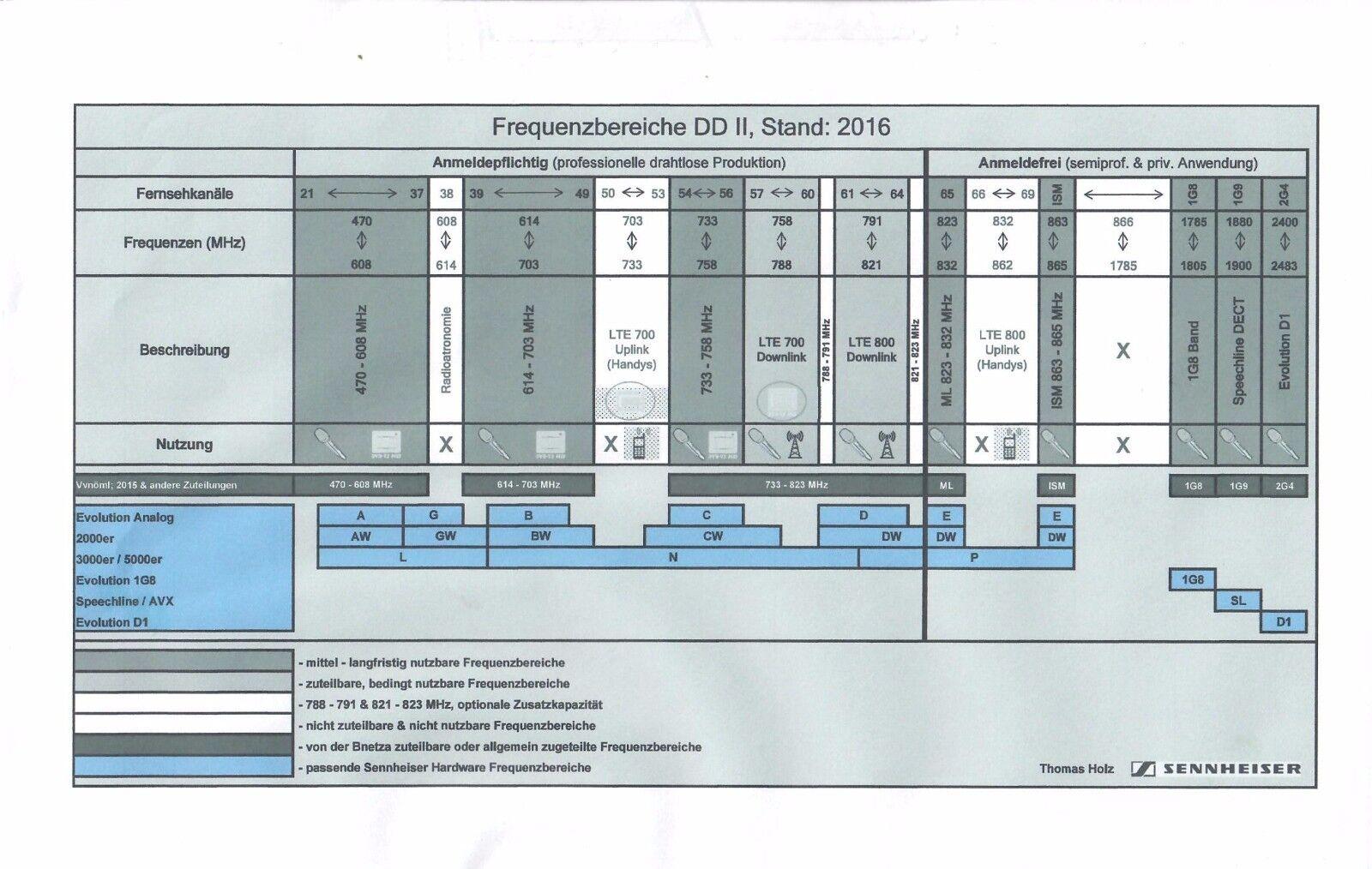 Sennheiser em 3532 doble receiver     823-832 MHz   autoadhesivo en medio Laguna ebf257