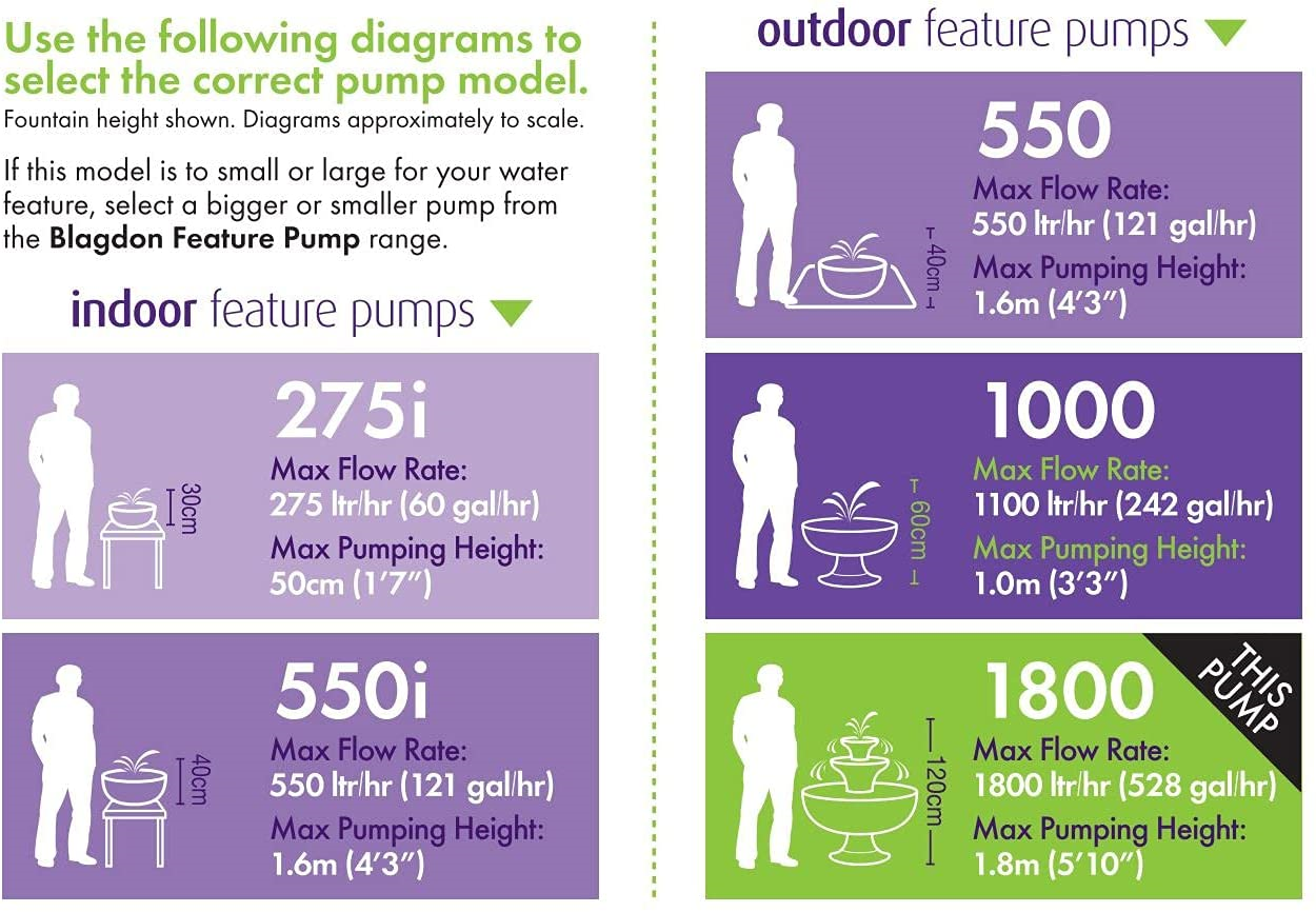 Blagdon Pump for Outdoor Water Feature, Adjustable Flow, Economical, Compact,