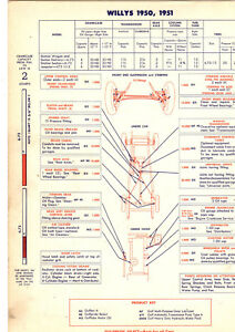 1950 1951 Willys Wagon Sedan Jeepster 473 1952 1953 Aero Willys Lube Charts Gfx Ebay